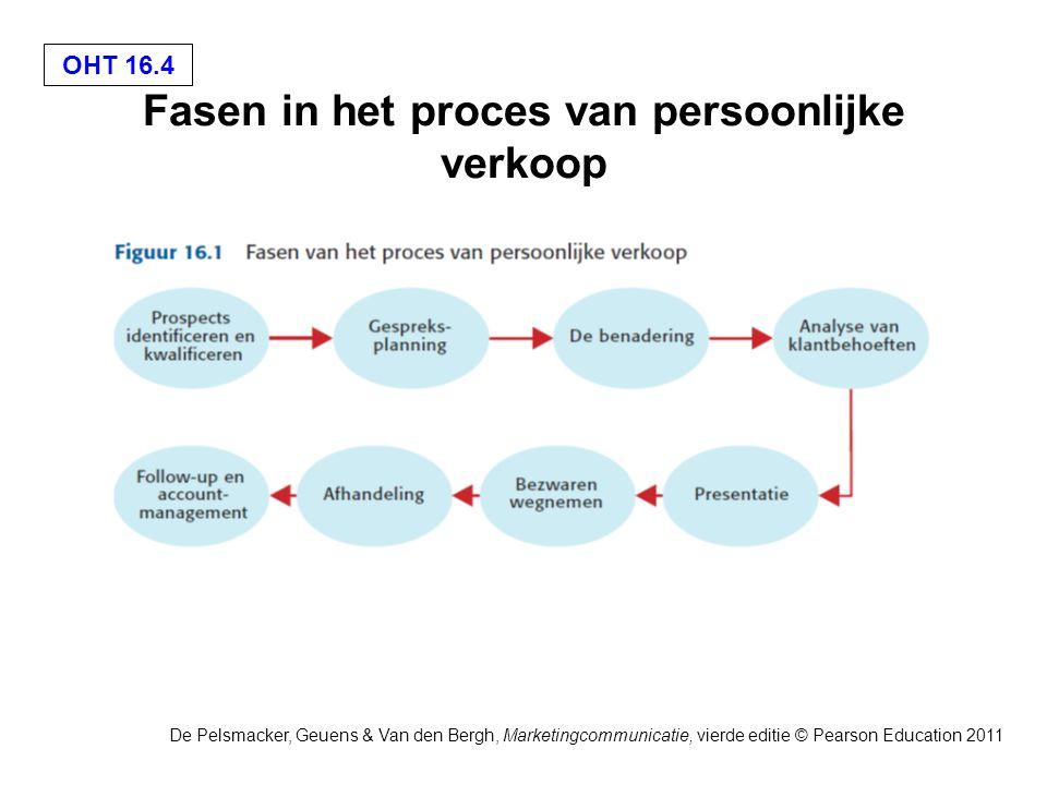 OHT 16.5 De Pelsmacker, Geuens & Van den Bergh, Marketingcommunicatie, vierde editie © Pearson Education 2011 Benodigde informatie over prospects