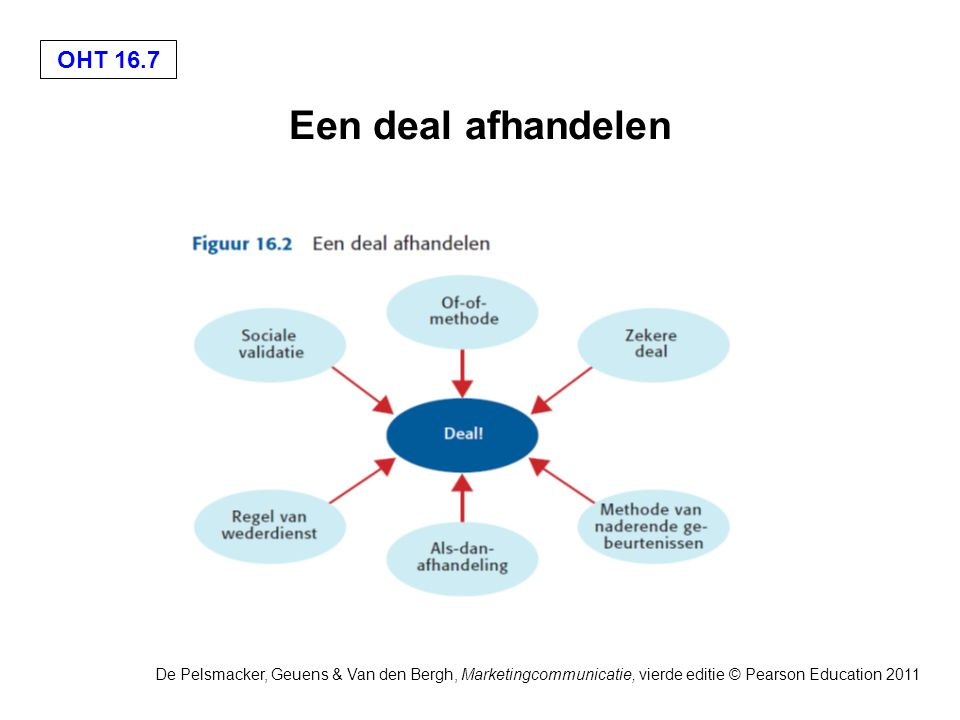 OHT 16.18 De Pelsmacker, Geuens & Van den Bergh, Marketingcommunicatie, vierde editie © Pearson Education 2011