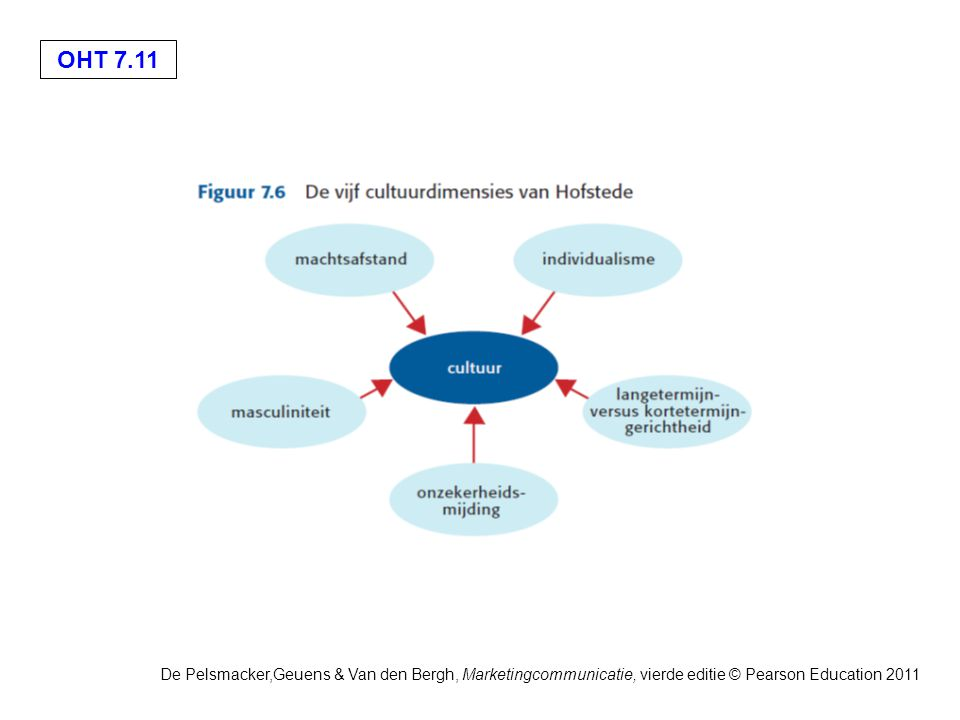 OHT 7.11 De Pelsmacker,Geuens & Van den Bergh, Marketingcommunicatie, vierde editie © Pearson Education 2011