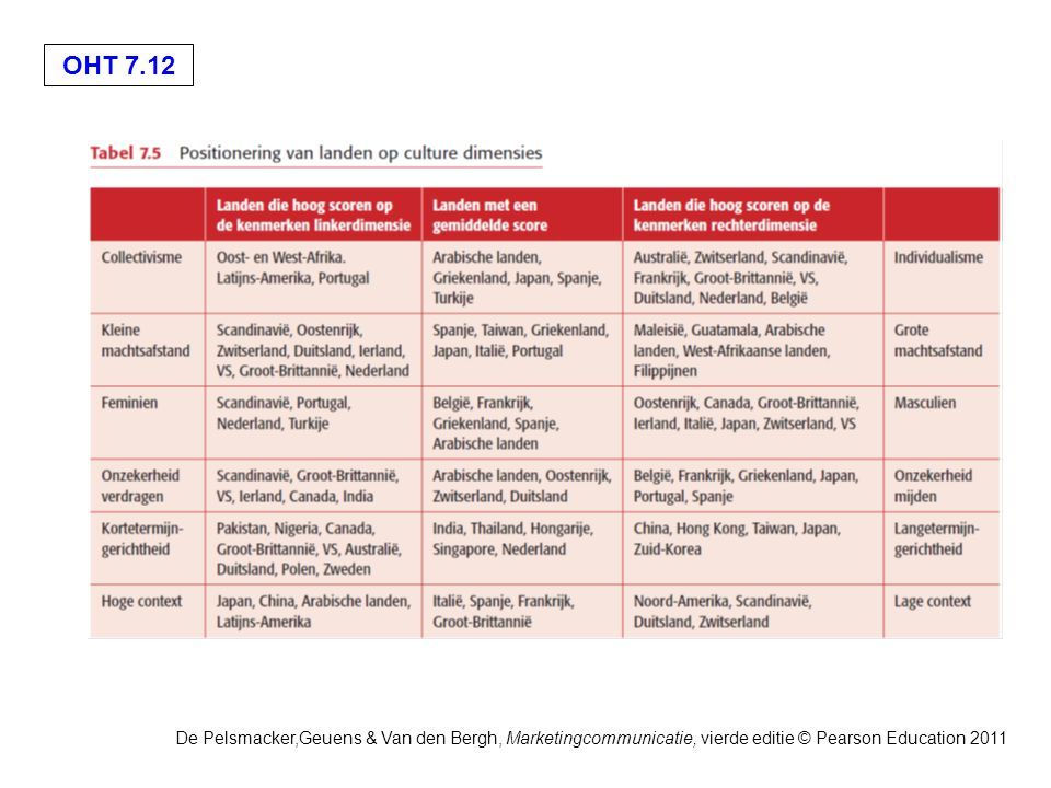 OHT 7.12 De Pelsmacker,Geuens & Van den Bergh, Marketingcommunicatie, vierde editie © Pearson Education 2011