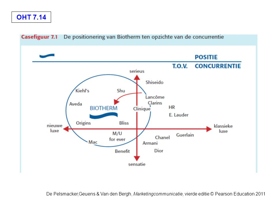 OHT 7.14 De Pelsmacker,Geuens & Van den Bergh, Marketingcommunicatie, vierde editie © Pearson Education 2011