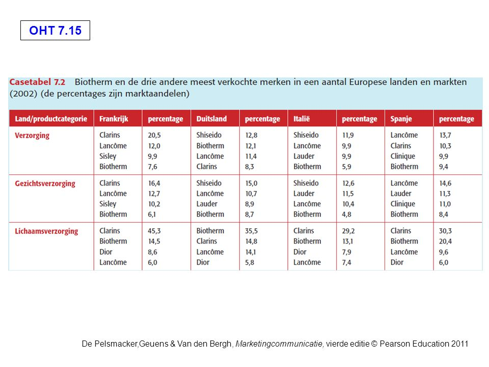 OHT 7.15 De Pelsmacker,Geuens & Van den Bergh, Marketingcommunicatie, vierde editie © Pearson Education 2011