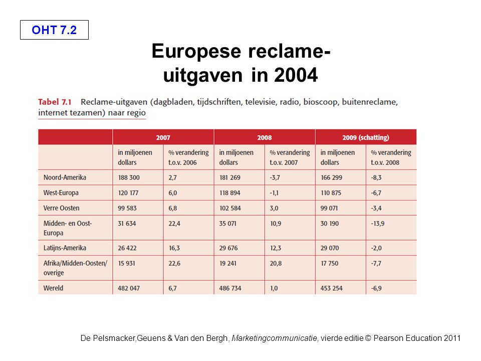 OHT 7.2 De Pelsmacker,Geuens & Van den Bergh, Marketingcommunicatie, vierde editie © Pearson Education 2011 Europese reclame- uitgaven in 2004