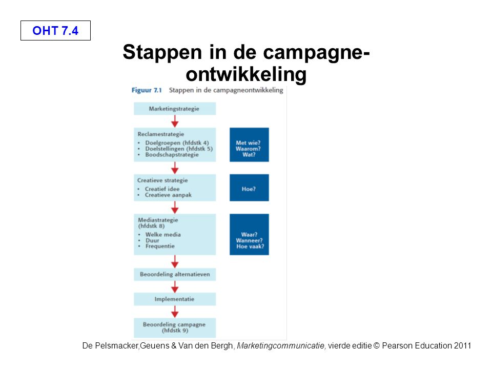 OHT 7.4 De Pelsmacker,Geuens & Van den Bergh, Marketingcommunicatie, vierde editie © Pearson Education 2011 Stappen in de campagne- ontwikkeling