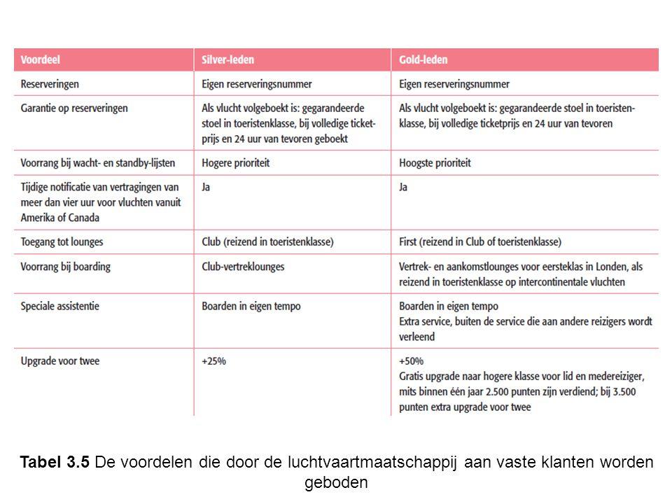 Tabel 3.5 De voordelen die door de luchtvaartmaatschappij aan vaste klanten worden geboden