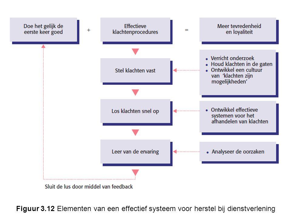Figuur 3.12 Elementen van een effectief systeem voor herstel bij dienstverlening