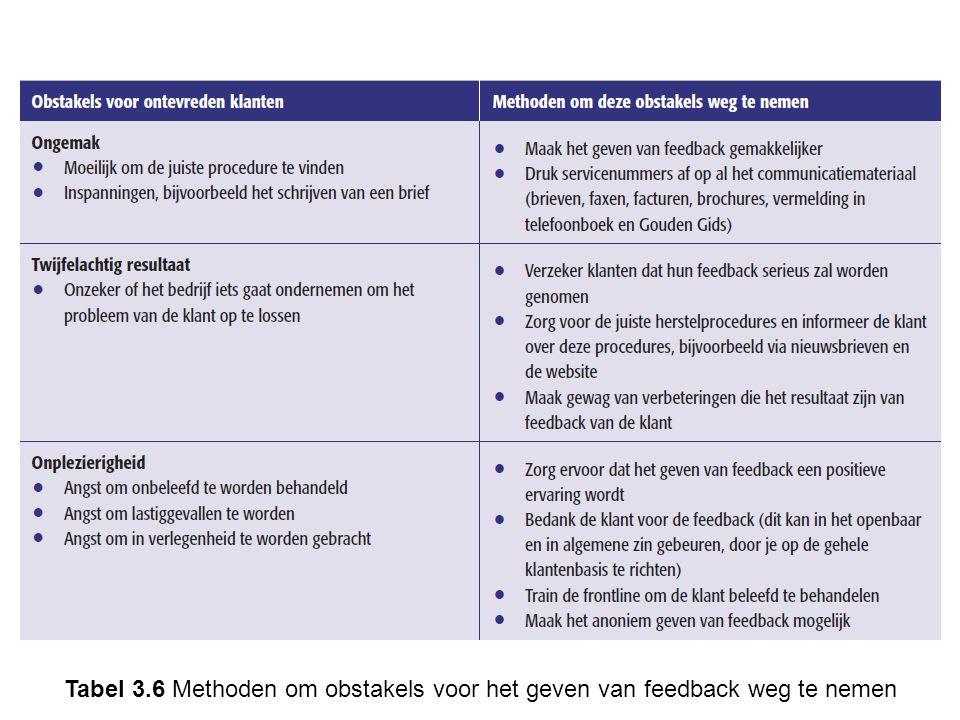 Tabel 3.6 Methoden om obstakels voor het geven van feedback weg te nemen