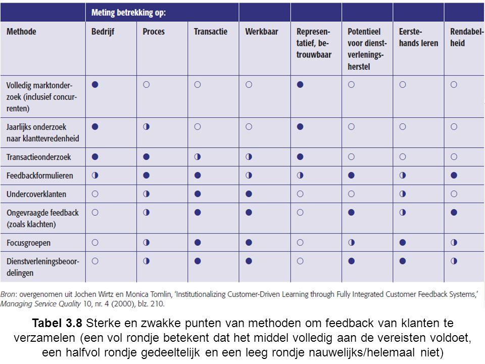 Tabel 3.8 Sterke en zwakke punten van methoden om feedback van klanten te verzamelen (een vol rondje betekent dat het middel volledig aan de vereisten