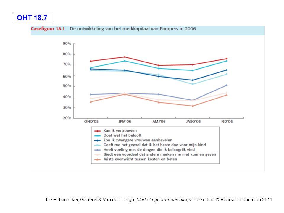 OHT 18.7 De Pelsmacker, Geuens & Van den Bergh, Marketingcommunicatie, vierde editie © Pearson Education 2011