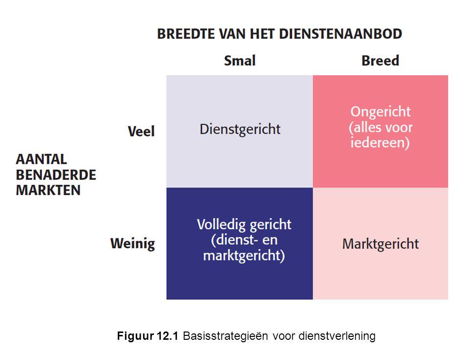 Figuur 12.1 Basisstrategieën voor dienstverlening