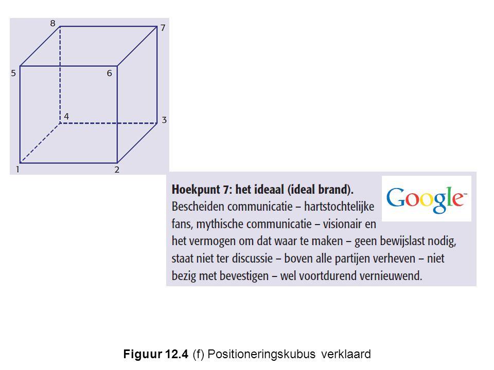 Figuur 12.4 (f) Positioneringskubus verklaard