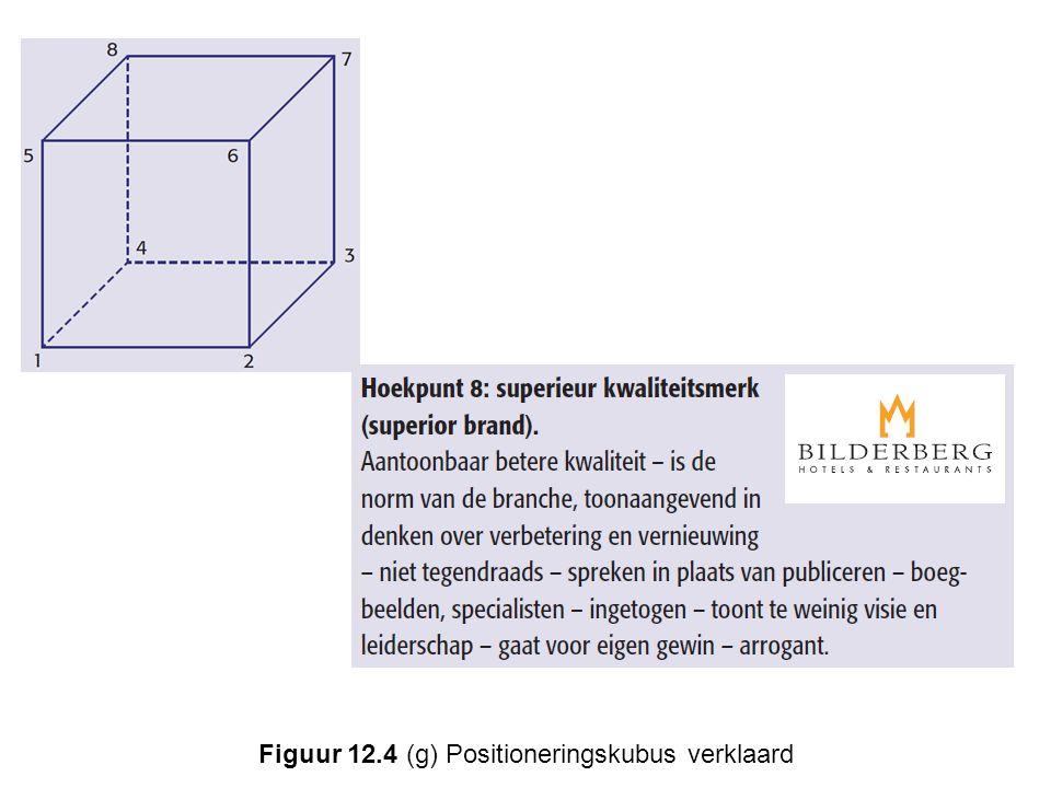 Figuur 12.4 (g) Positioneringskubus verklaard