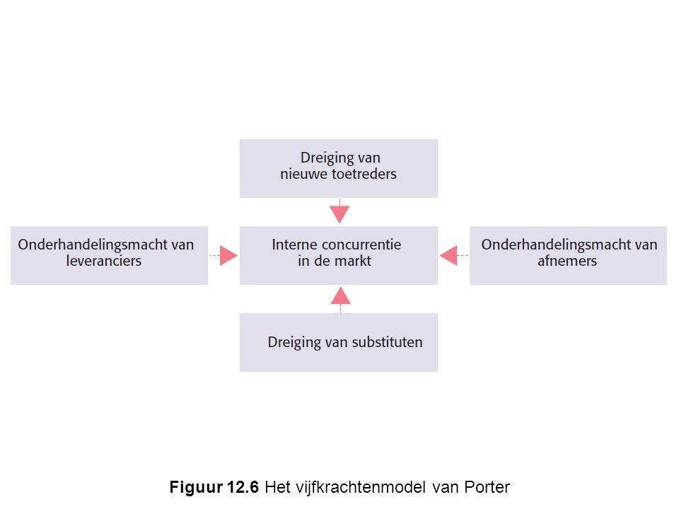 Figuur 12.6 Het vijfkrachtenmodel van Porter