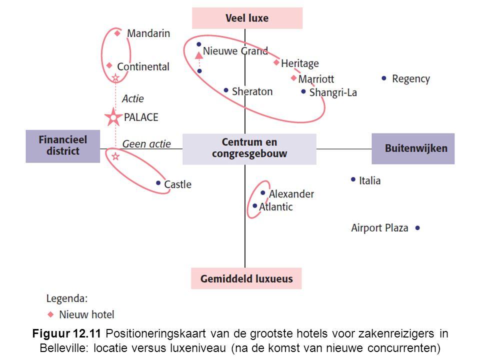 Figuur 12.11 Positioneringskaart van de grootste hotels voor zakenreizigers in Belleville: locatie versus luxeniveau (na de komst van nieuwe concurrenten)