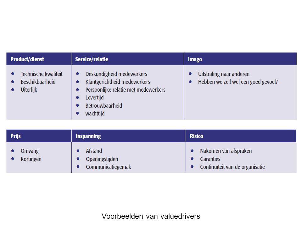 Voorbeelden van valuedrivers