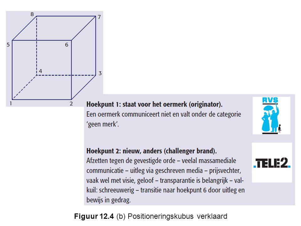 Figuur 12.4 (b) Positioneringskubus verklaard