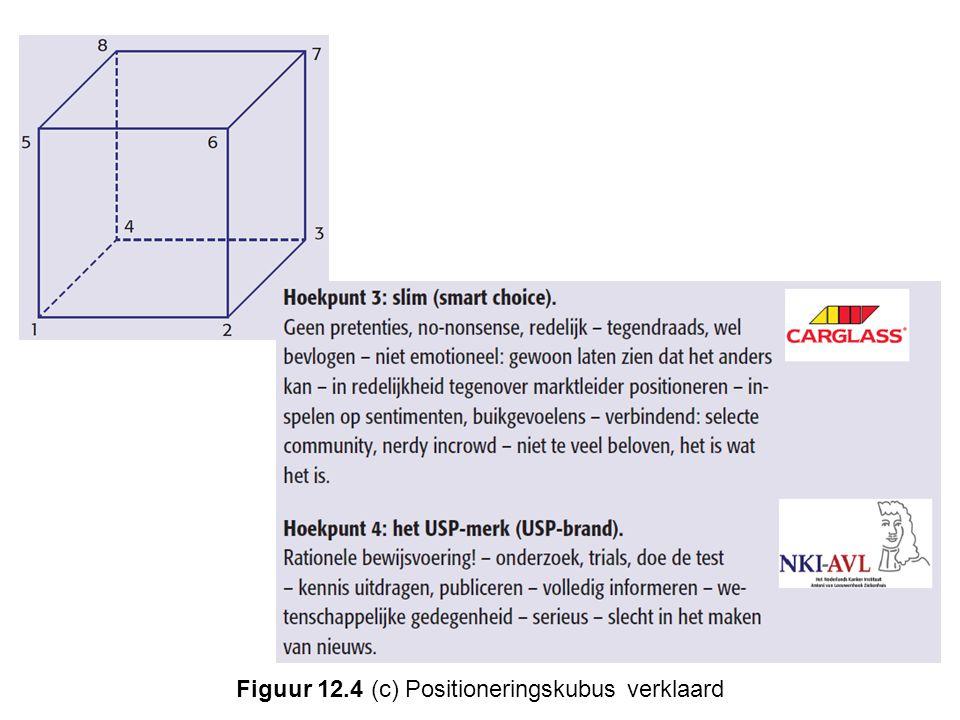 Figuur 12.4 (c) Positioneringskubus verklaard