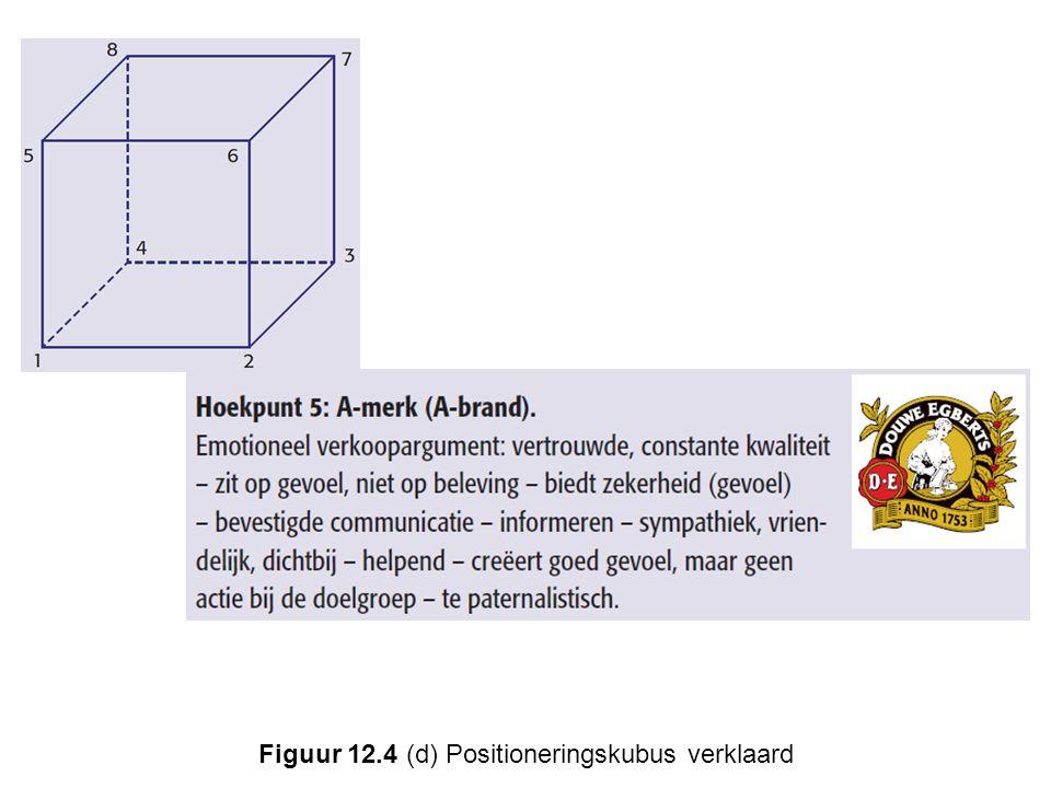 Figuur 12.4 (d) Positioneringskubus verklaard