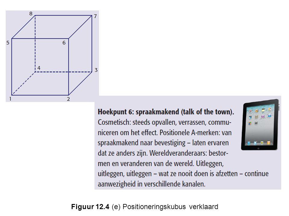 Figuur 12.4 (e) Positioneringskubus verklaard