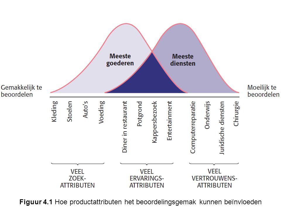 Figuur 4.1 Hoe productattributen het beoordelingsgemak kunnen beïnvloeden