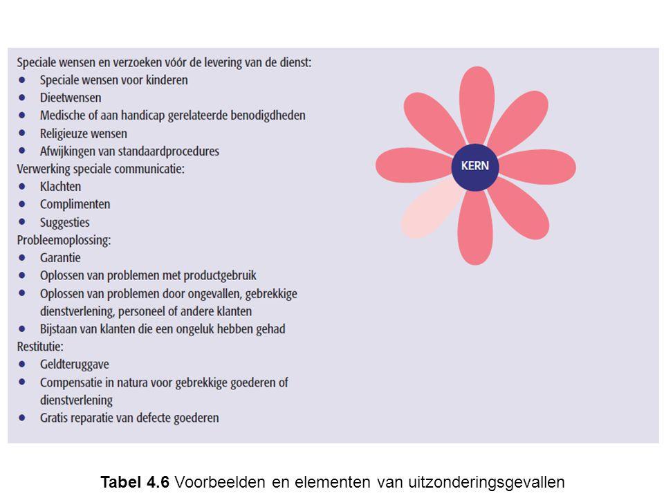 Tabel 4.6 Voorbeelden en elementen van uitzonderingsgevallen