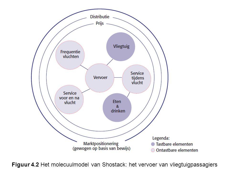 Figuur 4.2 Het molecuulmodel van Shostack: het vervoer van vliegtuigpassagiers
