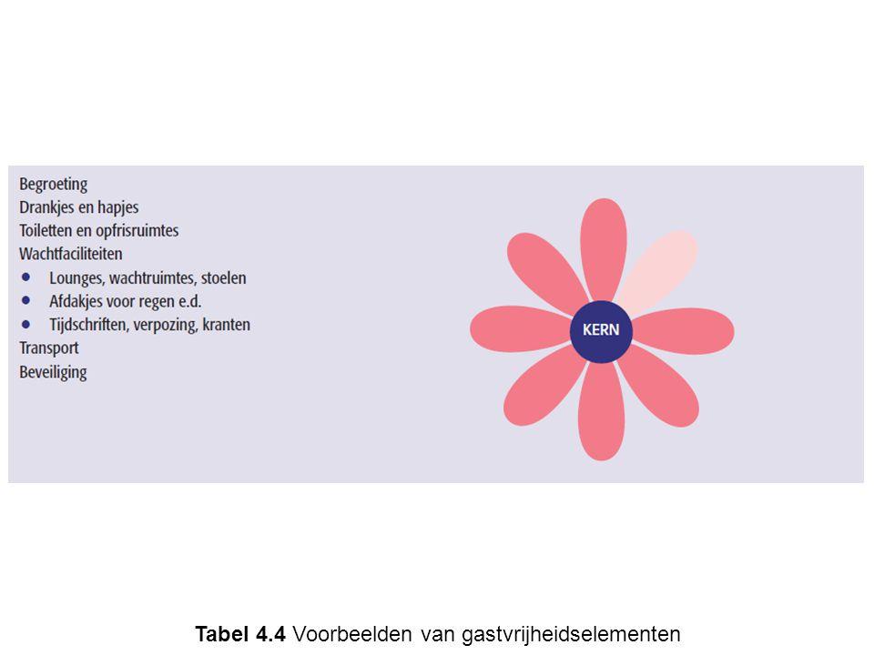 Tabel 4.4 Voorbeelden van gastvrijheidselementen