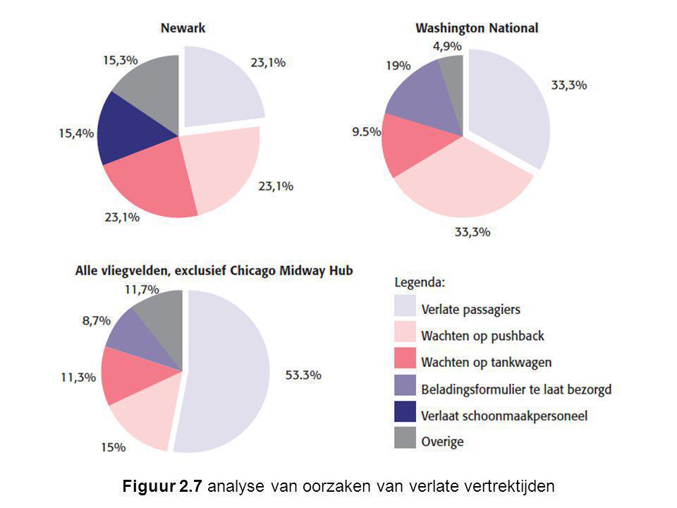Figuur 2.7 analyse van oorzaken van verlate vertrektijden