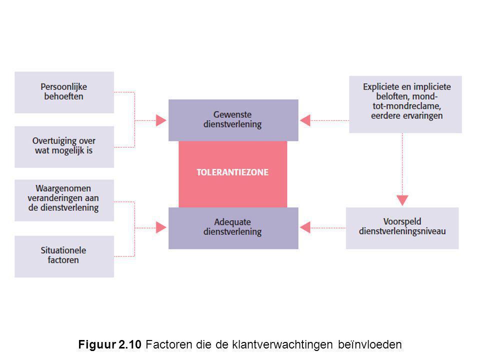 Figuur 2.10 Factoren die de klantverwachtingen beïnvloeden