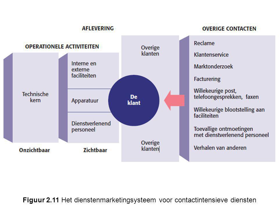 Figuur 2.11 Het dienstenmarketingsysteem voor contactintensieve diensten