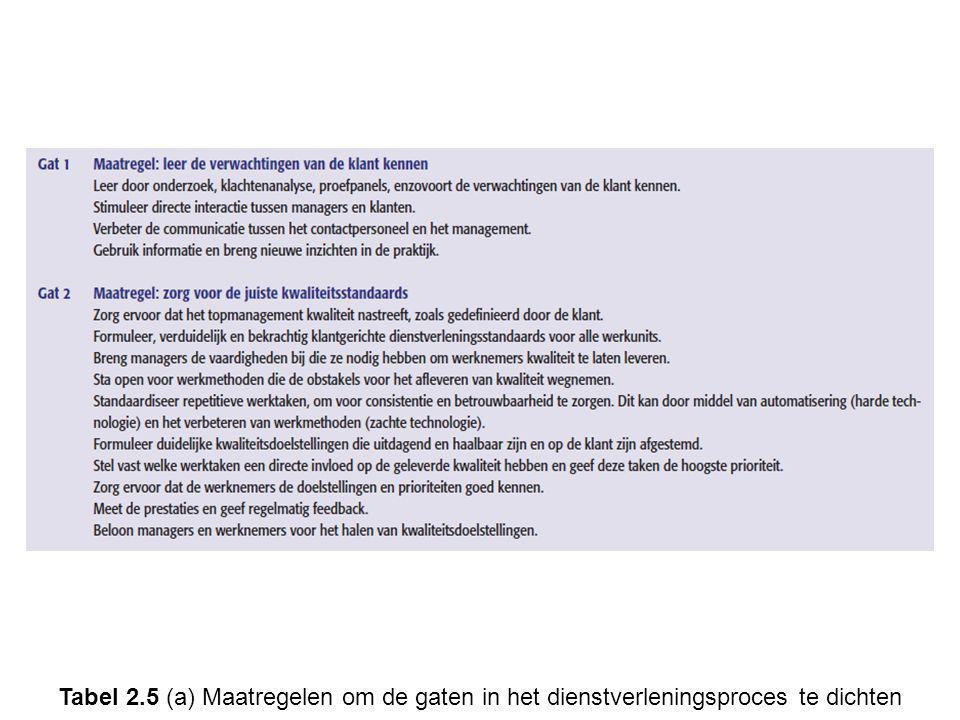 Tabel 2.5 (a) Maatregelen om de gaten in het dienstverleningsproces te dichten