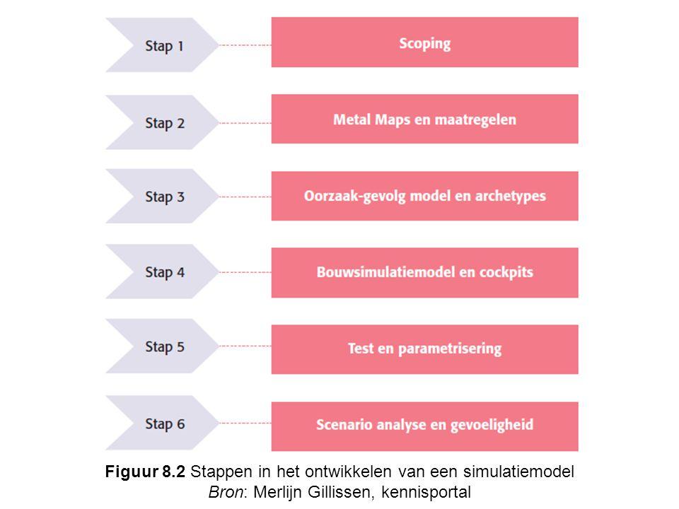 Figuur 8.2 Stappen in het ontwikkelen van een simulatiemodel Bron: Merlijn Gillissen, kennisportal