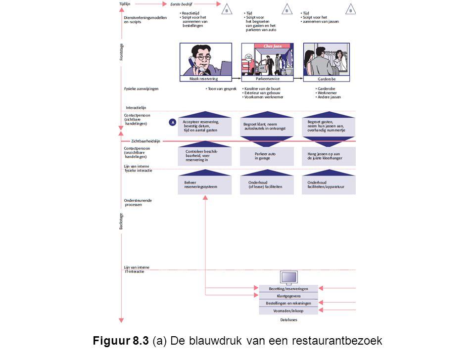 Figuur 8.3 (b) De blauwdruk van een restaurantbezoek