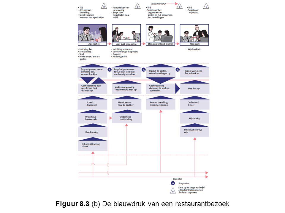 Figuur 8.3 (c) De blauwdruk van een restaurantbezoek