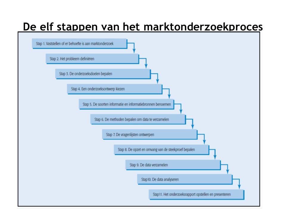 De elf stappen van het marktonderzoekproces