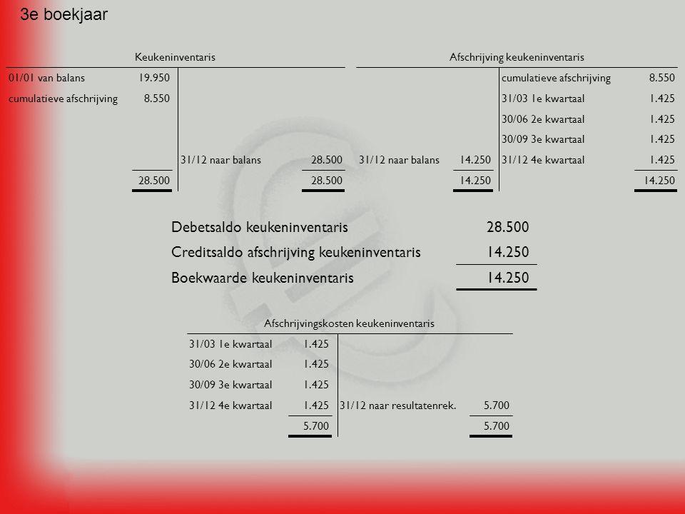 8.550cumulatieve afschrijving 28.500 31/12 naar balans 19.95001/01 van balans Keukeninventaris 1.42531/03 1e kwartaal 1.42530/06 2e kwartaal 14.250 1.42531/12 4e kwartaal14.25031/12 naar balans 1.42530/09 3e kwartaal 8.550cumulatieve afschrijving Afschrijving keukeninventaris 14.250Boekwaarde keukeninventaris 14.250Creditsaldo afschrijving keukeninventaris 28.500Debetsaldo keukeninventaris 1.42530/06 2e kwartaal 1.42530/09 3e kwartaal 5.700 31/12 naar resultatenrek.1.42531/12 4e kwartaal 1.42531/03 1e kwartaal Afschrijvingskosten keukeninventaris 3e boekjaar
