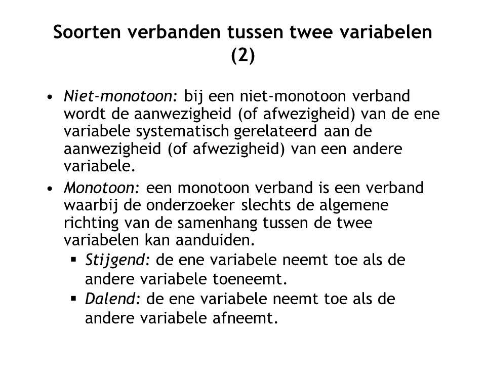 Soorten verbanden tussen twee variabelen (2) Niet-monotoon: bij een niet-monotoon verband wordt de aanwezigheid (of afwezigheid) van de ene variabele systematisch gerelateerd aan de aanwezigheid (of afwezigheid) van een andere variabele.