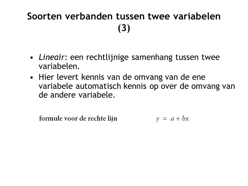 Soorten verbanden tussen twee variabelen (3) Lineair: een rechtlijnige samenhang tussen twee variabelen.
