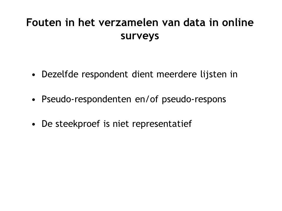 Non-response: niet-deelname van potentiële respondenten aan een survey of het niet beantwoorden van specifieke vragen in de vragenlijst.