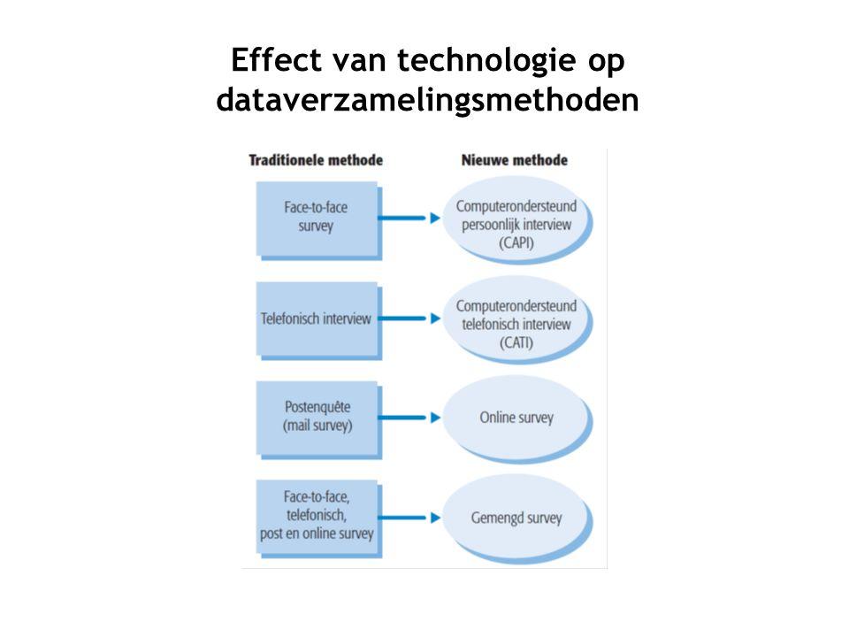 Effect van technologie op dataverzamelingsmethoden