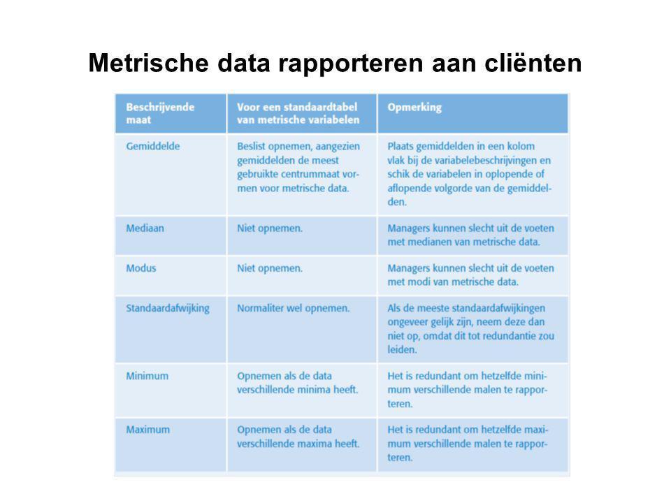 Metrische data rapporteren aan cliënten