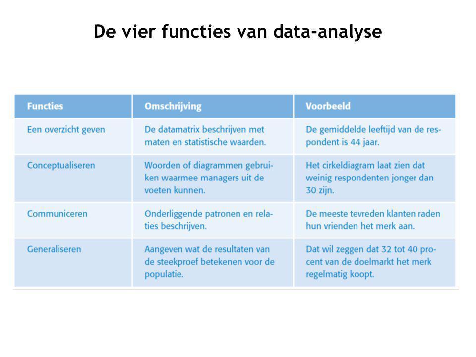 De vier functies van data-analyse
