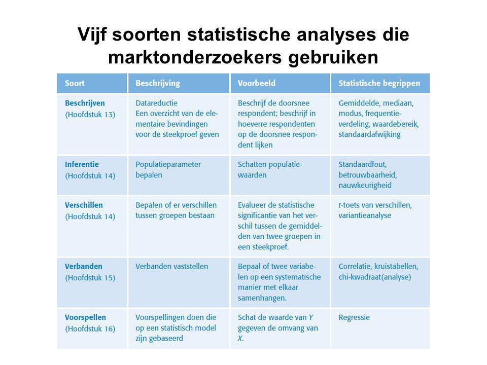 Vijf soorten statistische analyses die marktonderzoekers gebruiken