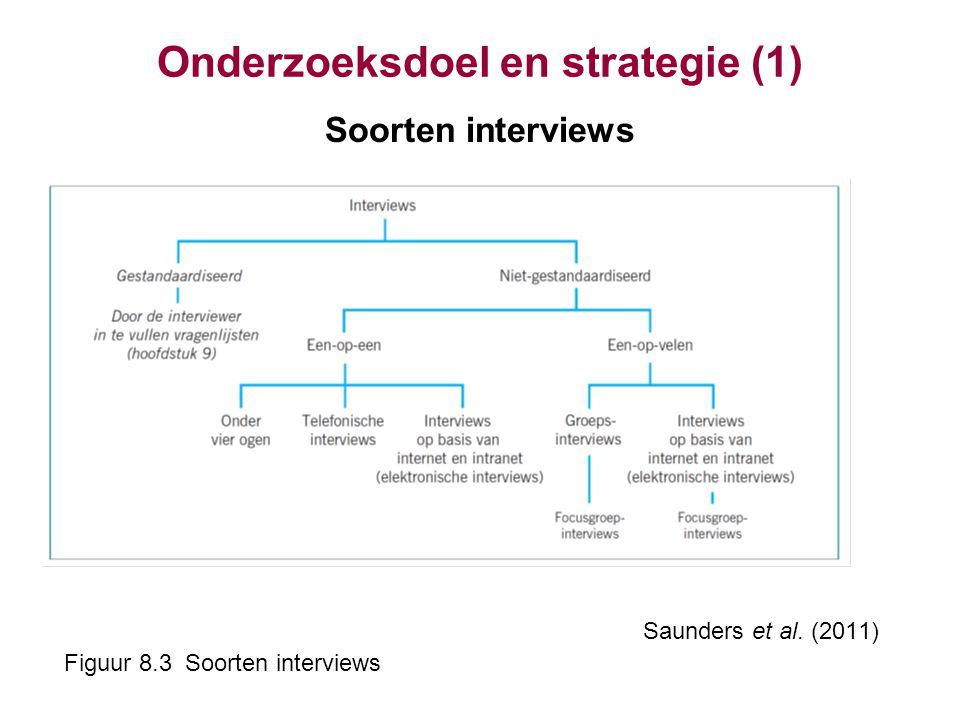 Onderzoeksdoel en strategie (1) Soorten interviews Saunders et al. (2011) Figuur 8.3 Soorten interviews