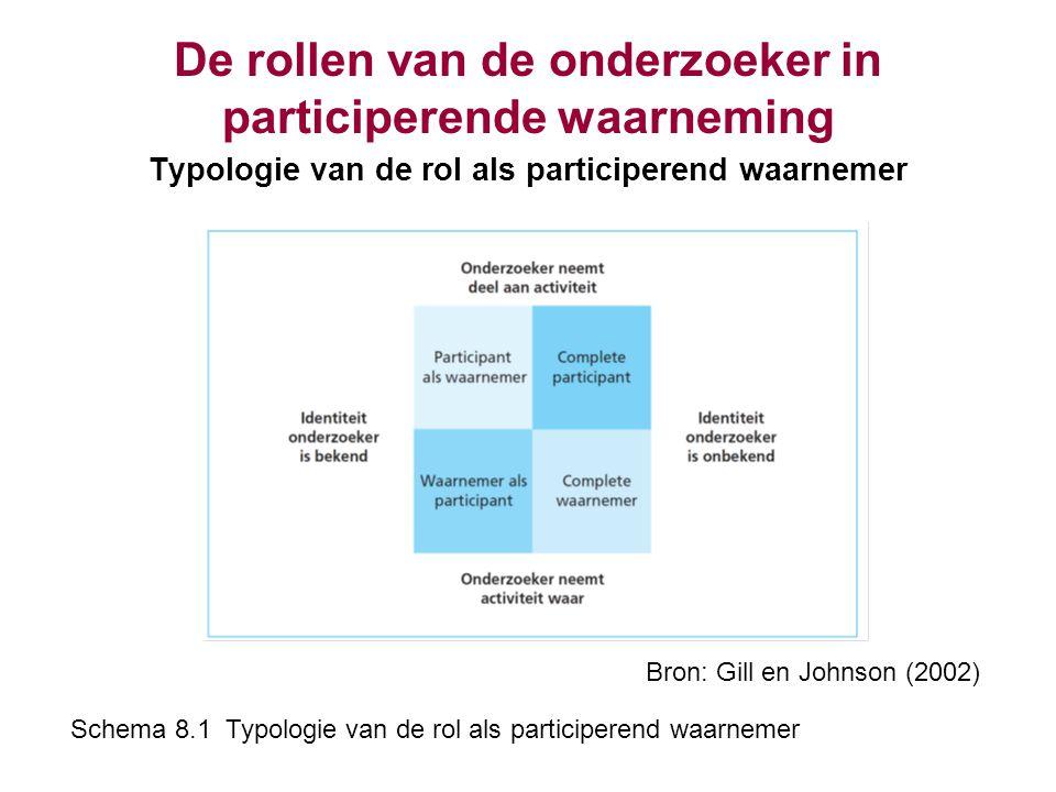 De rollen van de onderzoeker in participerende waarneming Typologie van de rol als participerend waarnemer Bron: Gill en Johnson (2002) Schema 8.1 Typ