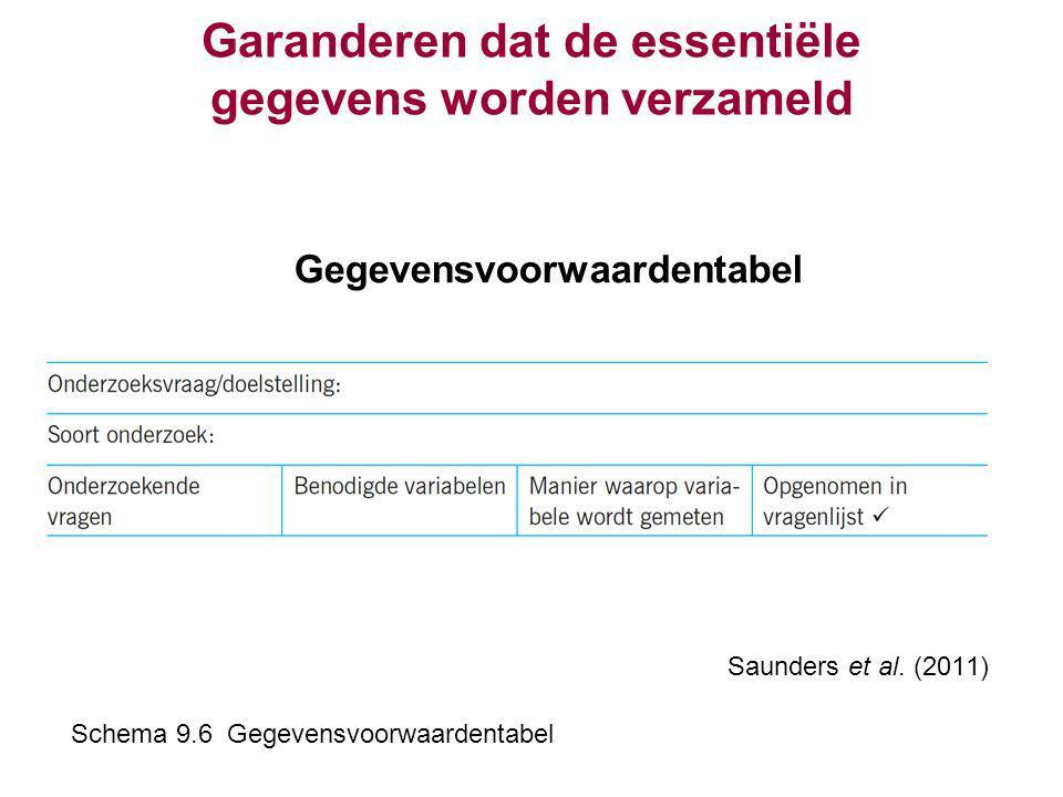 Garanderen dat de essentiële gegevens worden verzameld Gegevensvoorwaardentabel Saunders et al. (2011) Schema 9.6 Gegevensvoorwaardentabel