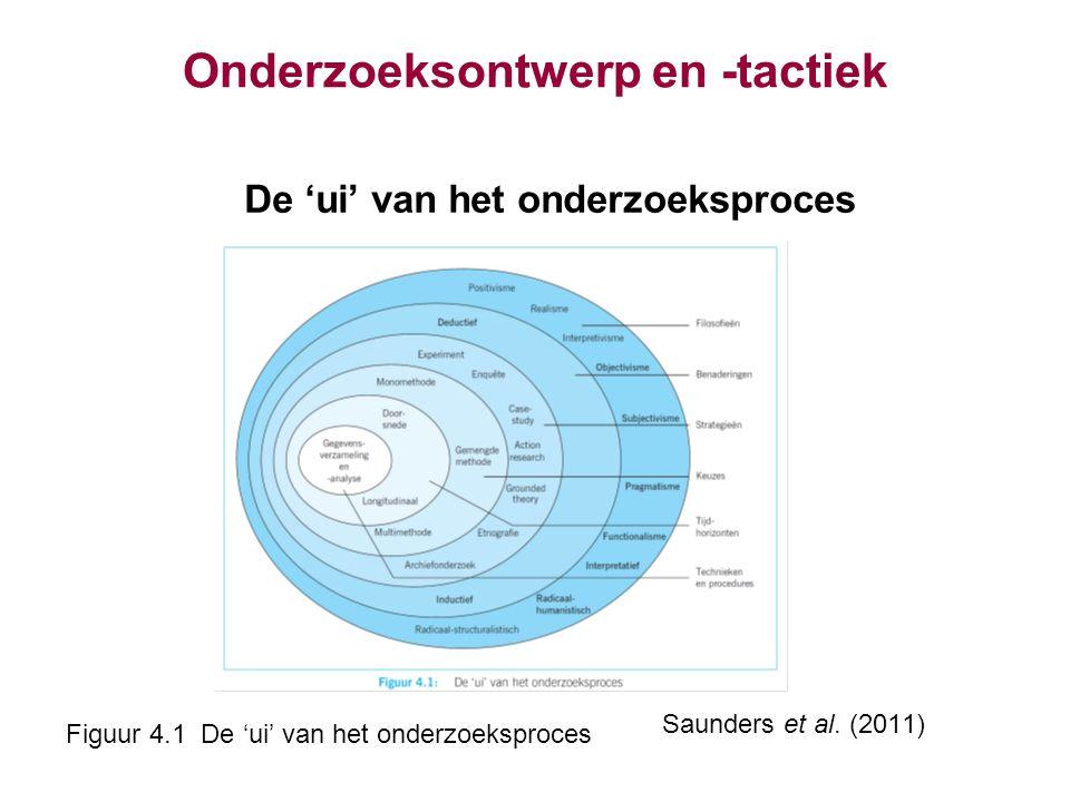 Onderzoeksontwerp en -tactiek De 'ui' van het onderzoeksproces Saunders et al. (2011) Figuur 4.1 De 'ui' van het onderzoeksproces