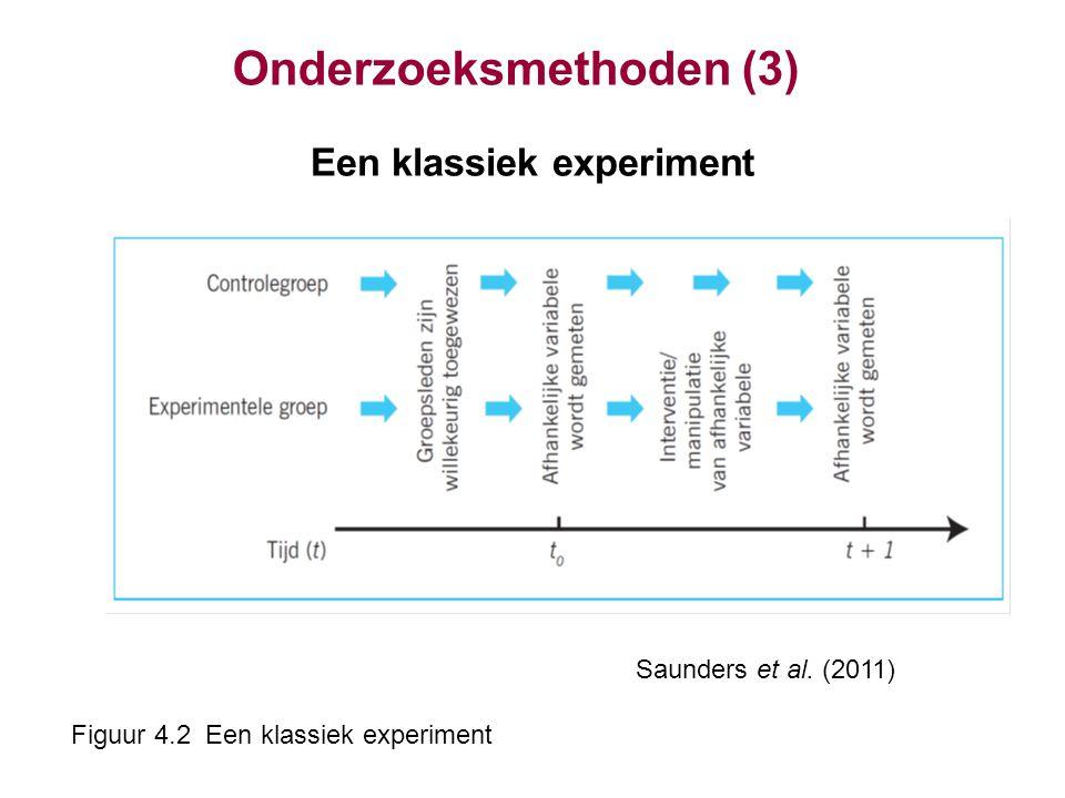 Onderzoeksmethoden (3) Een klassiek experiment Saunders et al. (2011) Figuur 4.2 Een klassiek experiment