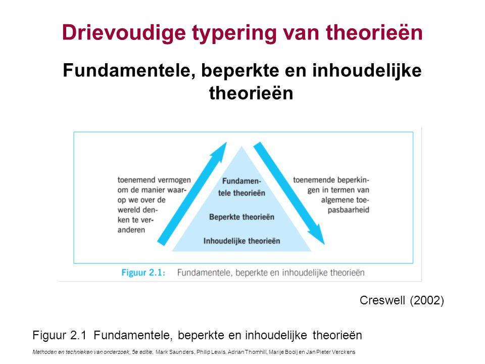 Drievoudige typering van theorieën Fundamentele, beperkte en inhoudelijke theorieën Creswell (2002) Figuur 2.1 Fundamentele, beperkte en inhoudelijke