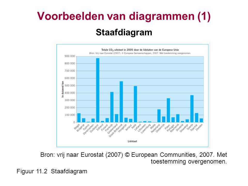 Voorbeelden van diagrammen (1) Staafdiagram Bron: vrij naar Eurostat (2007) © European Communities, 2007. Met toestemming overgenomen. Figuur 11.2 Sta